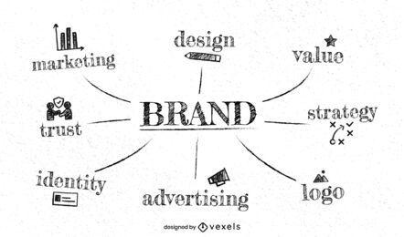 Mind Map für den Branding-Prozess