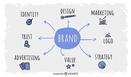Branding Mind Map Design