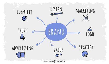 Design de mapa mental de branding