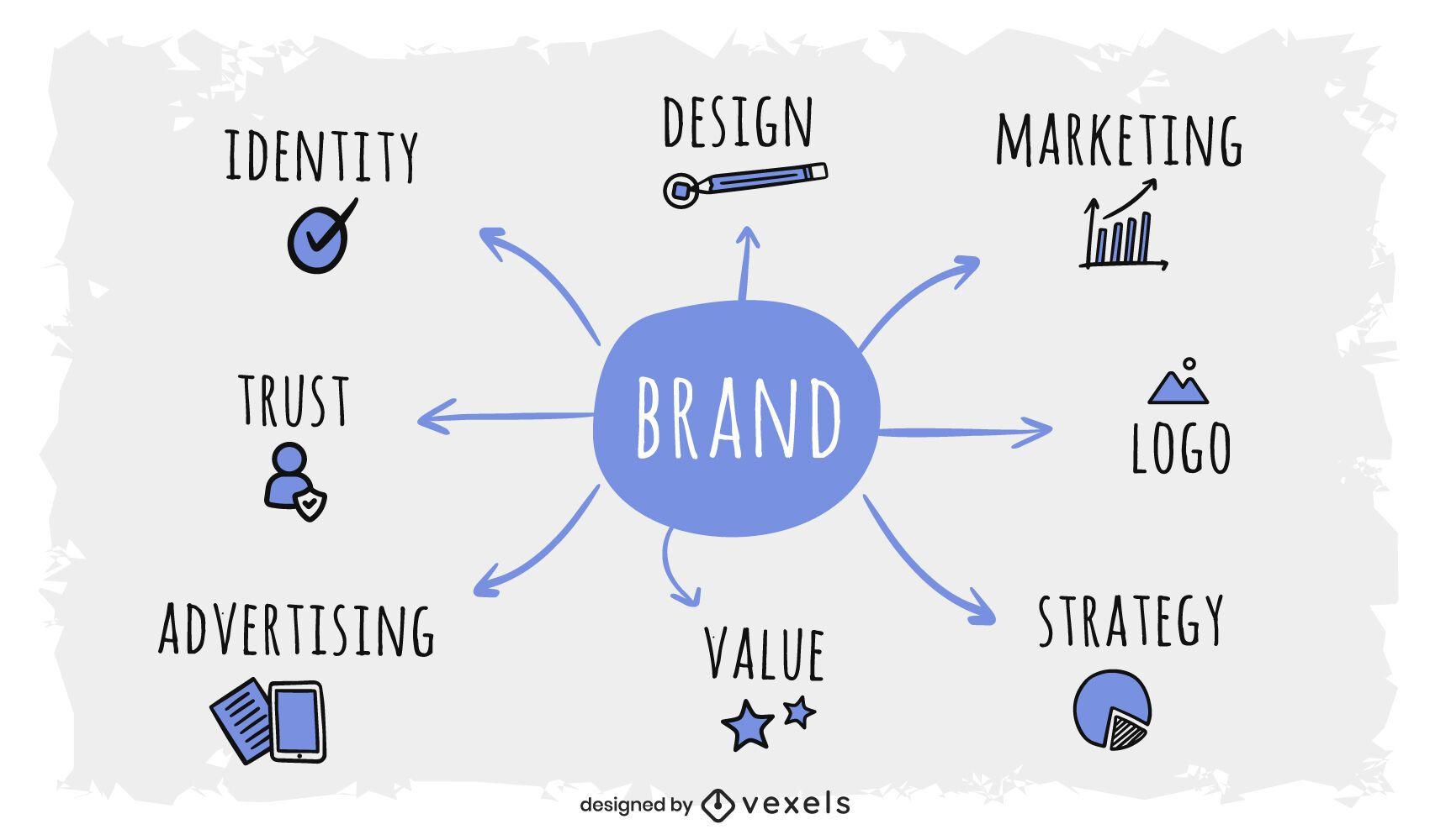 Diseño de mapa mental de marca