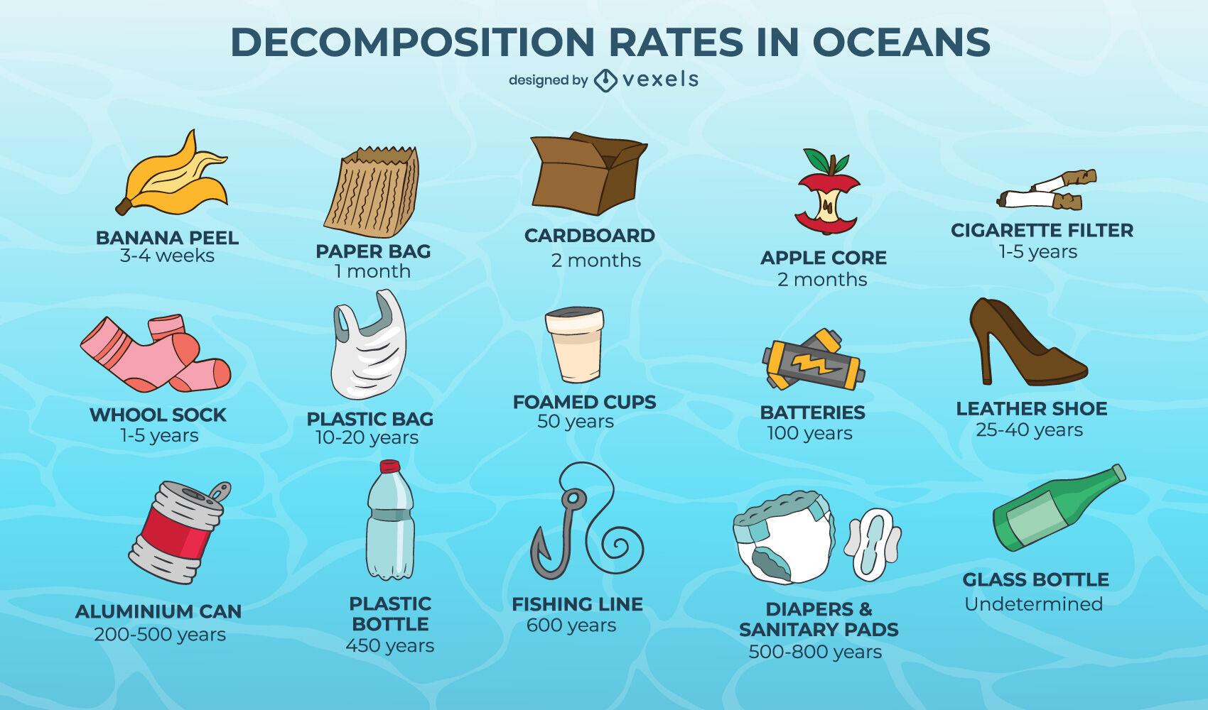 Conjunto de ecología de gráfico de objeto de contaminación del océano
