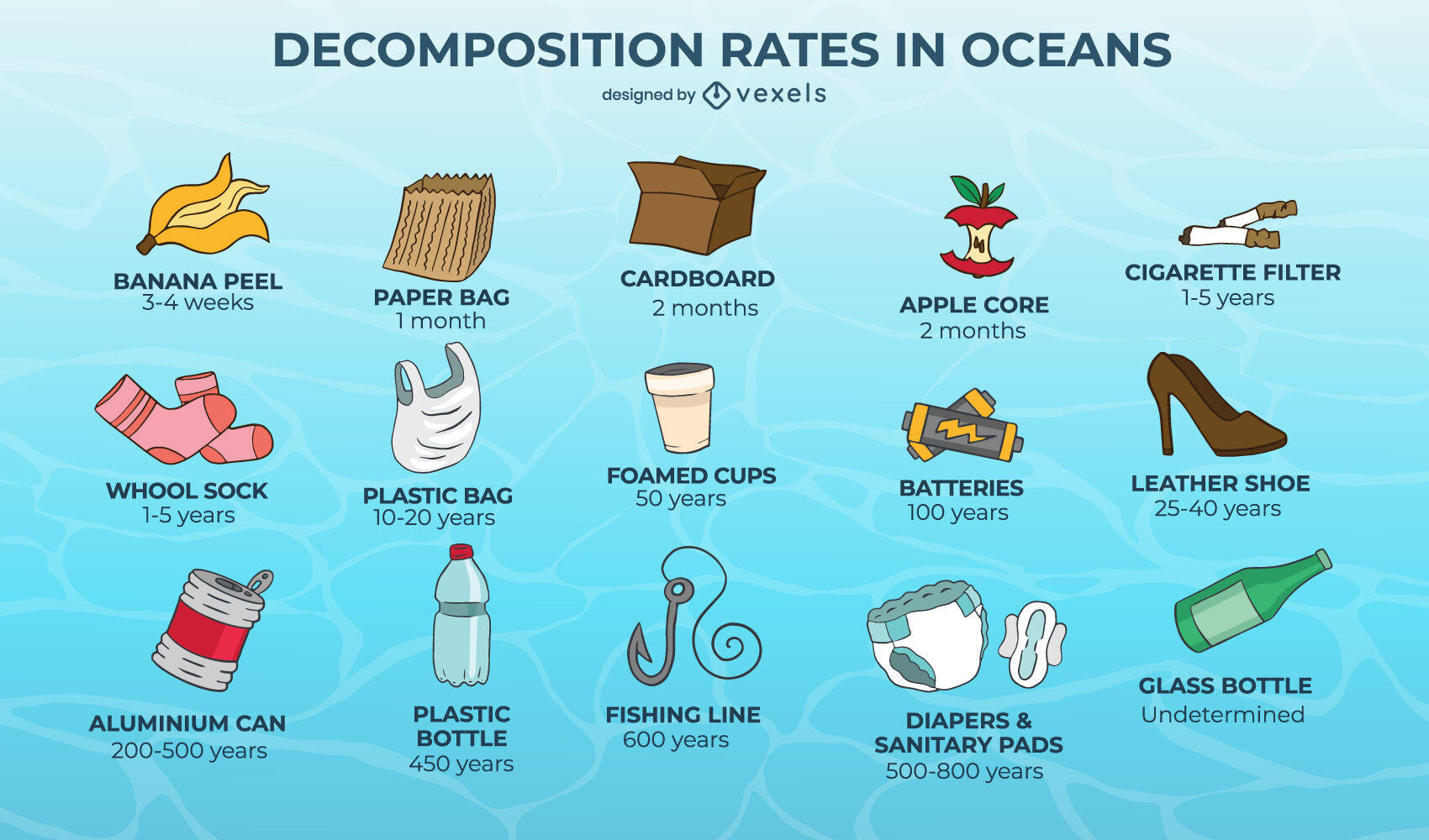 Ocean pollution object chart ecology set