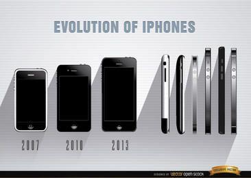 Evolução de IPhones frontal e lateral