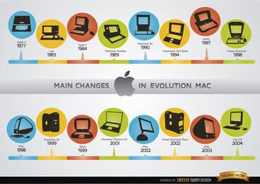 Changes in Mac computer evolution chronology