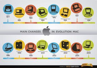 Mudanças na cronologia da evolução do computador Mac