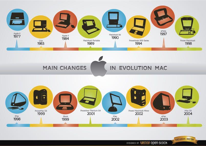 Cambios en la evolución de la computadora Mac cronología
