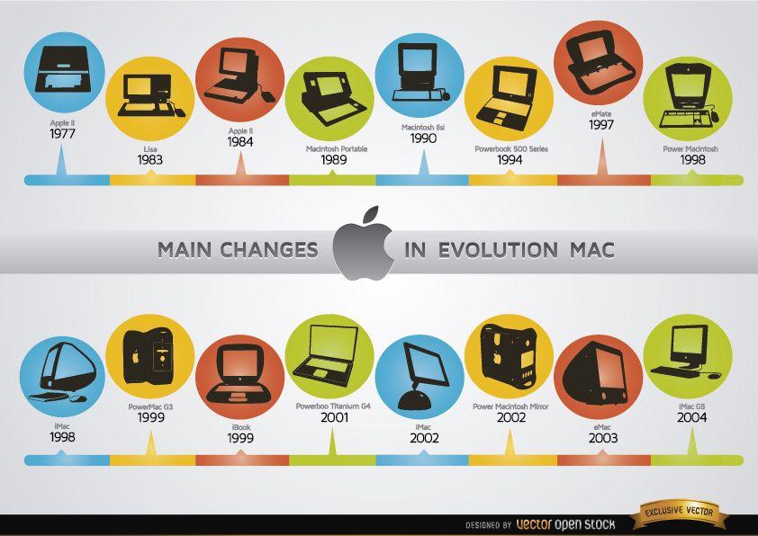 Cambios en la cronología de la evolución de las computadoras Mac