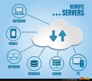 Remote-Server-Infografiken