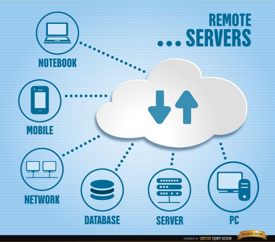 Remote server infographics