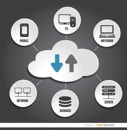 Dispositivos informáticos de almacenamiento en la nube