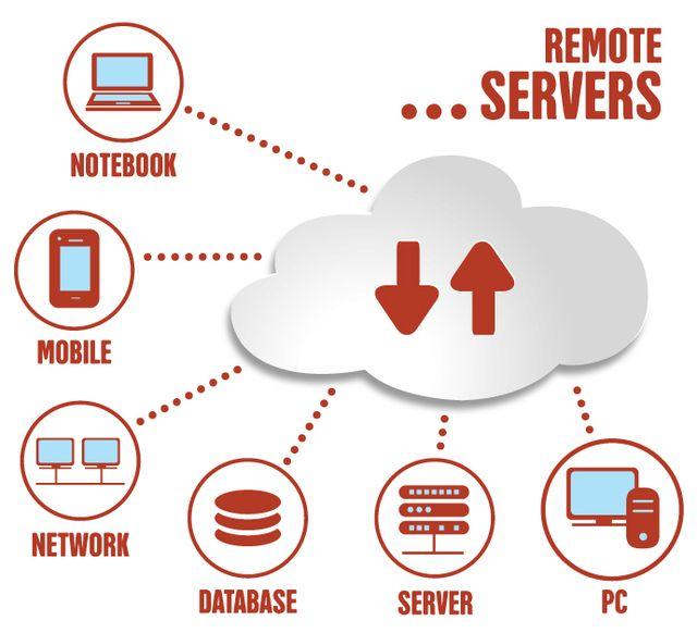 Remote Computing Infographic Design