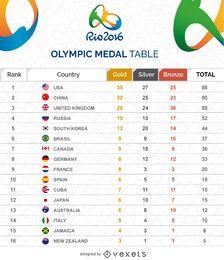 Olympische Medaillentischgrafik