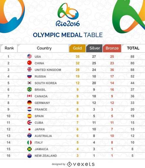 Olympic medal table graphic