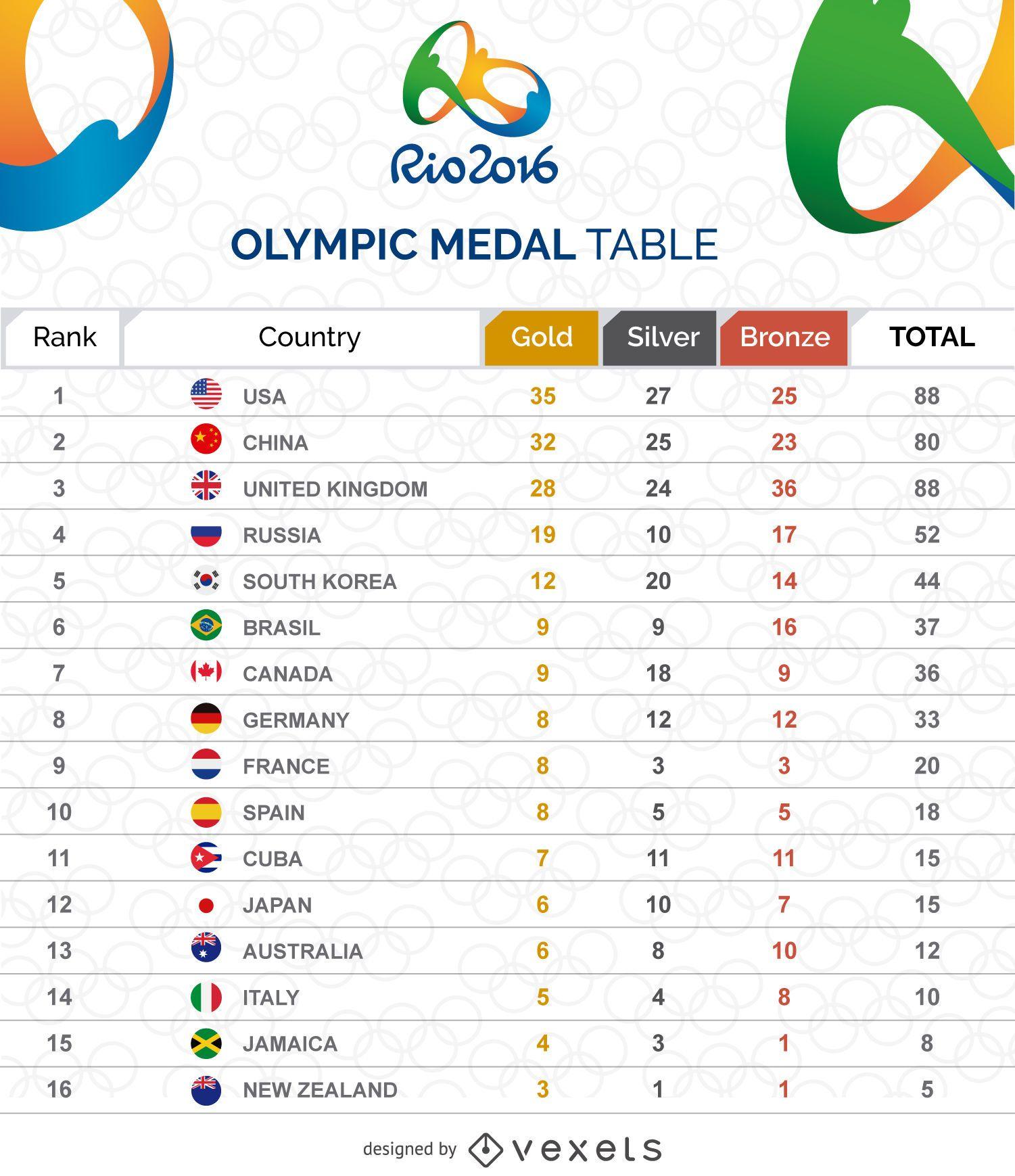 Gráfico de la tabla de medallas olímpicas