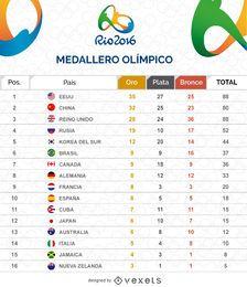 Tabla de medallero olímpico
