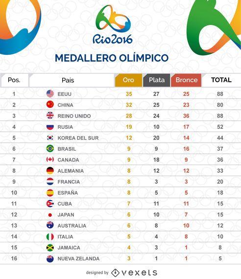 Tabla de medallero ol�mpico