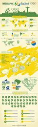 Juegos Olímpicos Río 2016 infografía