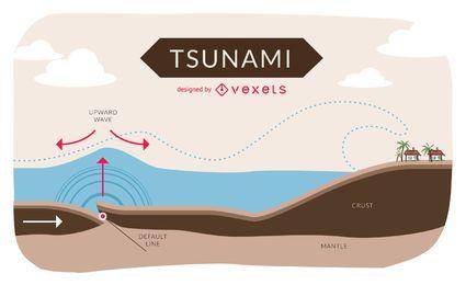 Infográfico de tsunami