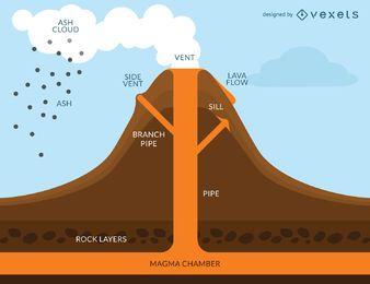 Infográfico de erupção do vulcão