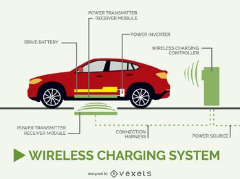 Wireless car charging infograhic