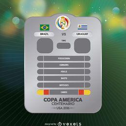 Carta de resultados do jogo da Copa América