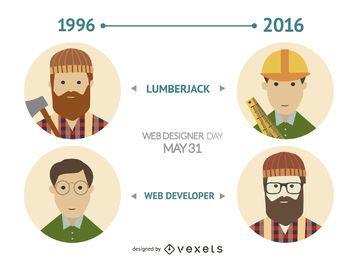 Comparação entre desenvolvedor web e lenhador