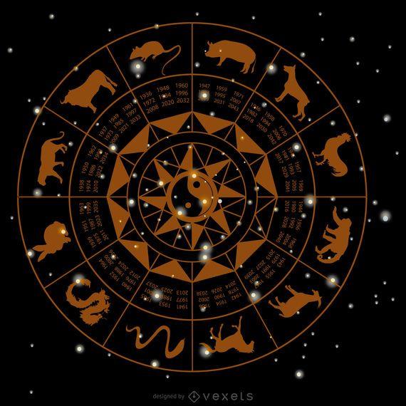 Horóscopo chino rueda dibujo