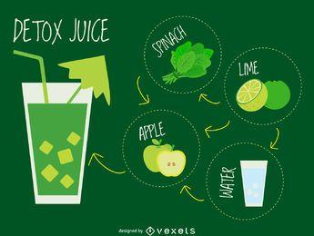 Ingredientes verdes de suco de desintoxicação