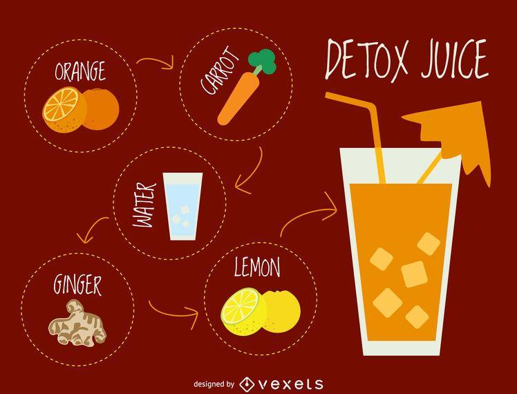 Ilustração de receita de suco de desintoxicação