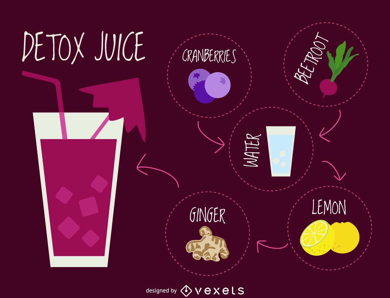 Purple Detox recipe with recipe