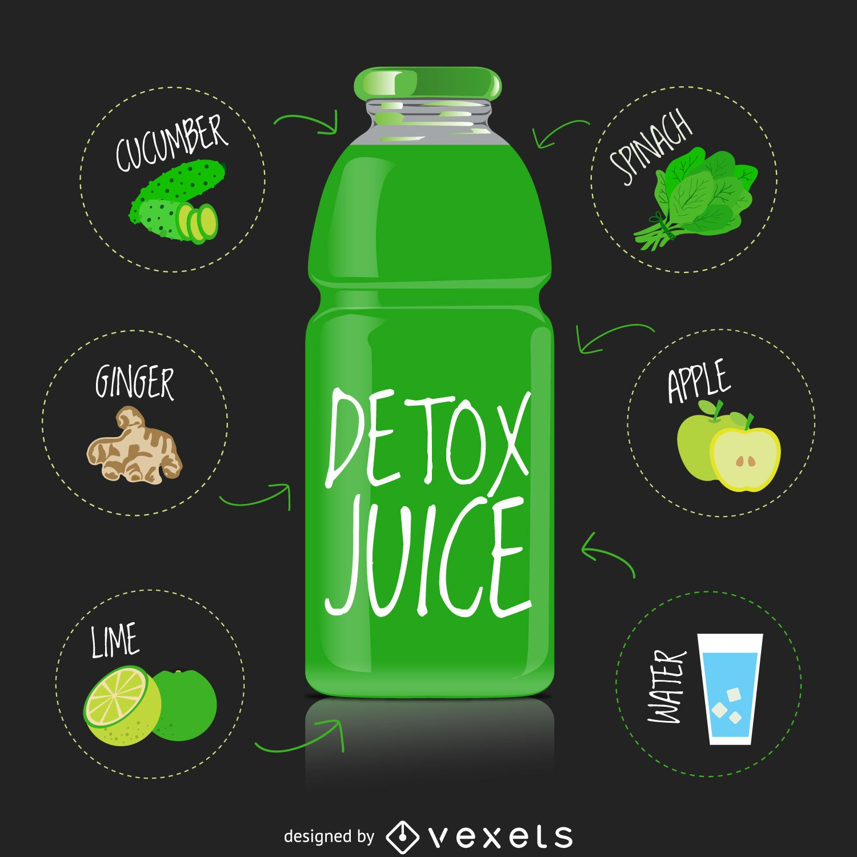 Receita de suco verde detox