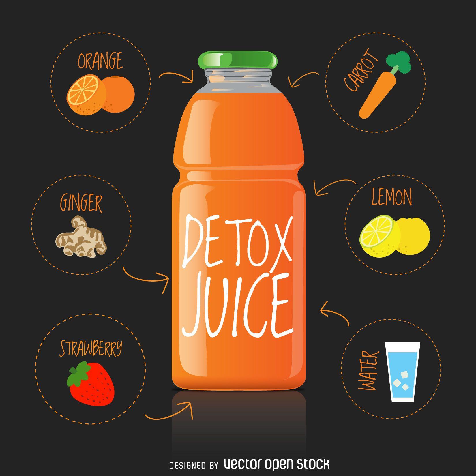 Receta de jugo detox